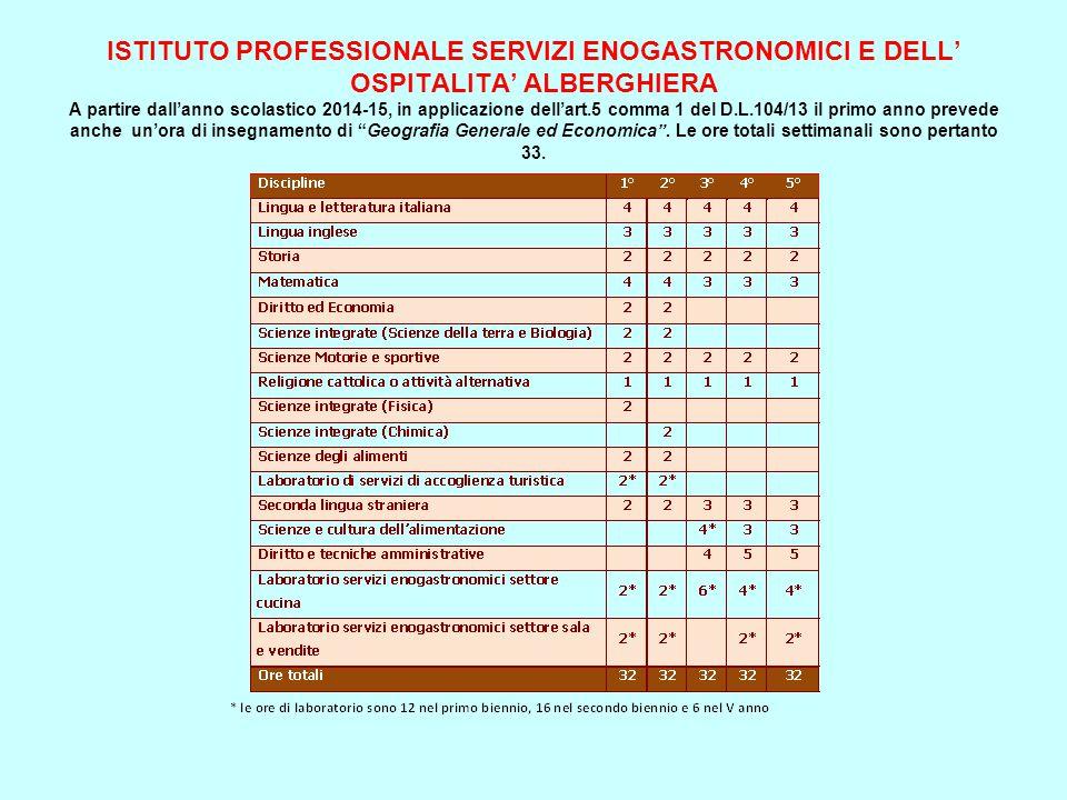 ISTITUTO PROFESSIONALE SERVIZI ENOGASTRONOMICI E DELL' OSPITALITA' ALBERGHIERA A partire dall'anno scolastico 2014-15, in applicazione dell'art.5 comm