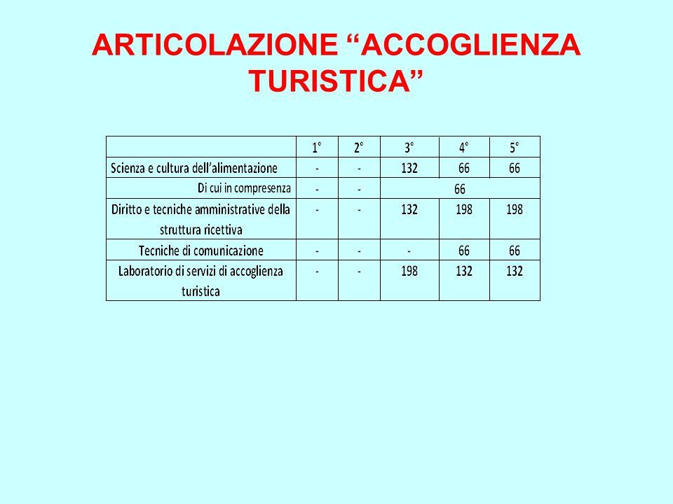 """ARTICOLAZIONE """"ACCOGLIENZA TURISTICA"""""""