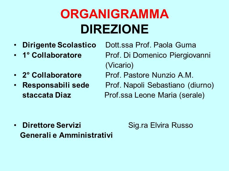ORGANIGRAMMA DIREZIONE Dirigente ScolasticoDott.ssa Prof. Paola Guma 1° CollaboratoreProf. Di Domenico Piergiovanni (Vicario) 2° CollaboratoreProf. Pa