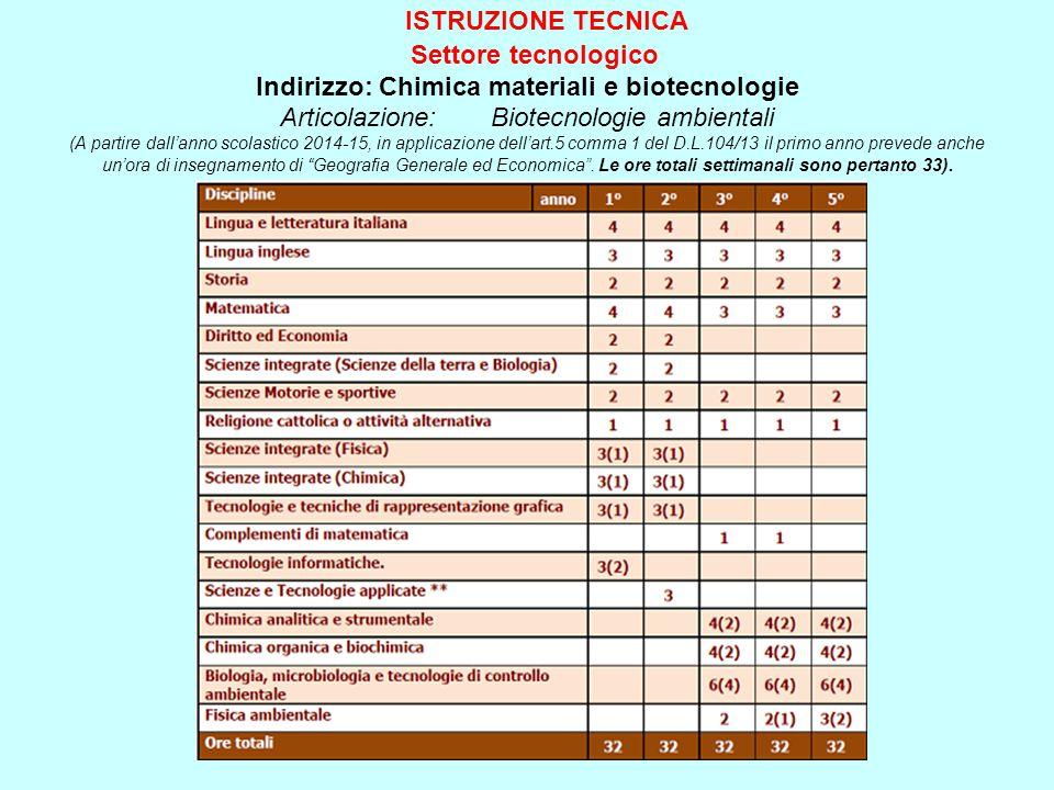 ISTRUZIONE TECNICA Settore tecnologico Indirizzo: Chimica materiali e biotecnologie Articolazione: Biotecnologie ambientali (A partire dall'anno scola