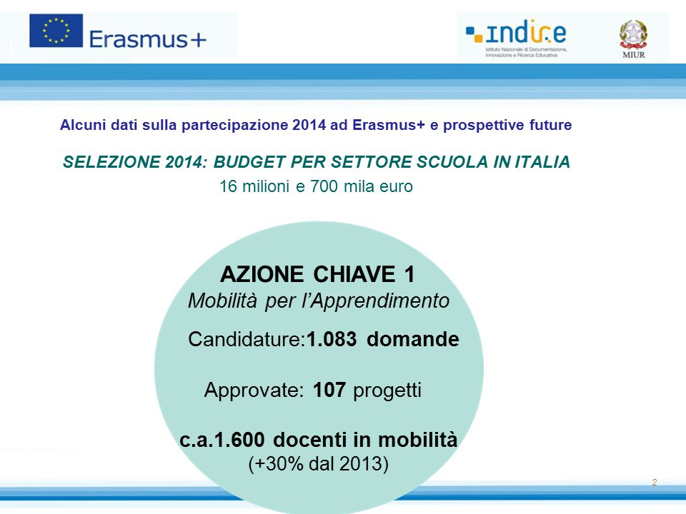 Alcuni dati sulla partecipazione 2014 ad Erasmus+ e prospettive future SELEZIONE 2014: BUDGET PER SETTORE SCUOLA IN ITALIA 16 milioni e 700 mila euro 2 AZIONE CHIAVE 1 Mobilità per l'Apprendimento Candidature:1.083 domande Approvate: 107 progetti c.a.1.600 docenti in mobilità (+30% dal 2013)