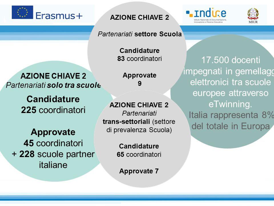 17.500 docenti impegnati in gemellaggi elettronici tra scuole europee attraverso eTwinning. Italia rappresenta 8% del totale in Europa 8.500 Progetti