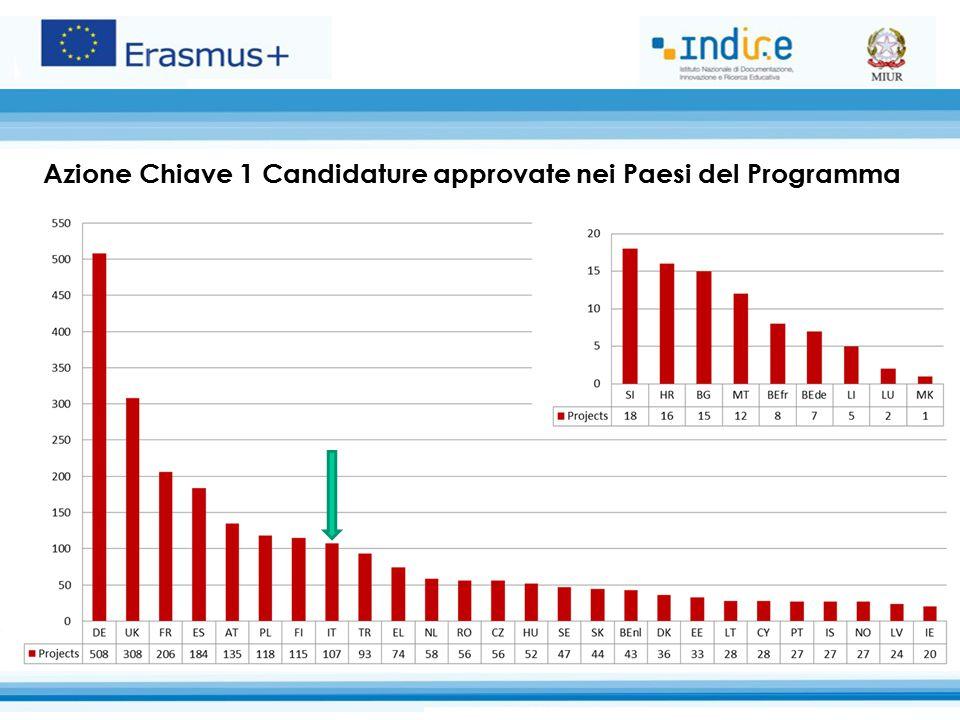 Azione Chiave 1 Candidature approvate nei Paesi del Programma