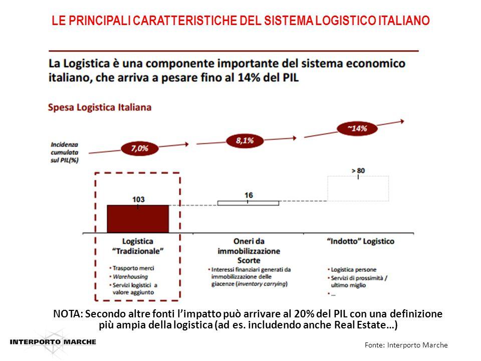 NOTA: Secondo altre fonti l'impatto può arrivare al 20% del PIL con una definizione più ampia della logistica (ad es.