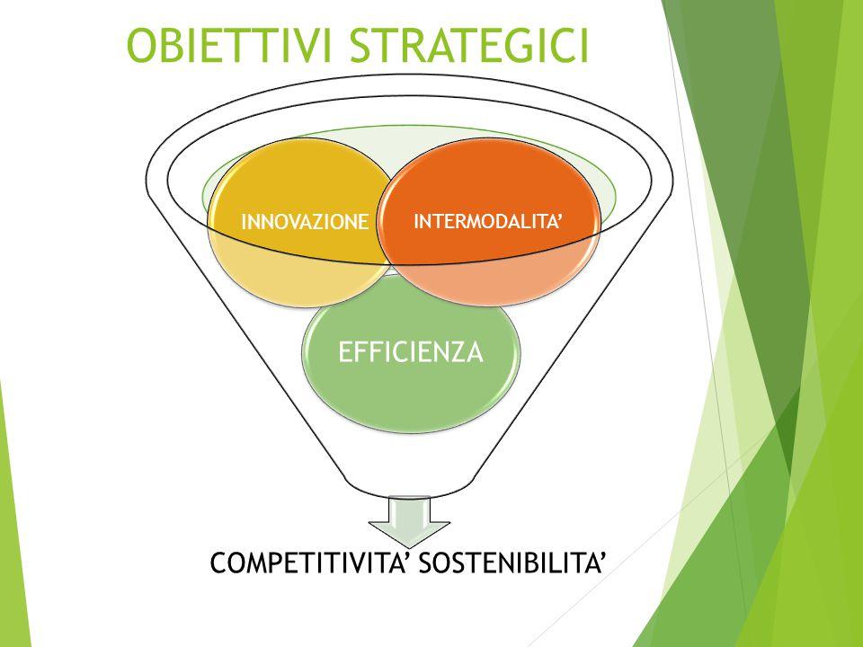 OBIETTIVI STRATEGICI COMPETITIVITA' SOSTENIBILITA' EFFICIENZA INNOVAZIONE INTERMODALITA'