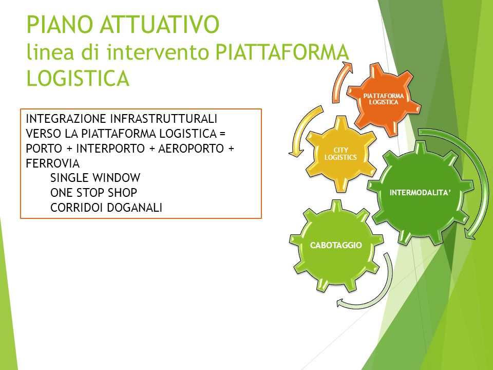 PIANO ATTUATIVO linea di intervento PIATTAFORMA LOGISTICA INTERMODALITA' CITY LOGISTICS PIATTAFORMA LOGISTICA CABOTAGGIO INTEGRAZIONE INFRASTRUTTURALI VERSO LA PIATTAFORMA LOGISTICA = PORTO + INTERPORTO + AEROPORTO + FERROVIA SINGLE WINDOW ONE STOP SHOP CORRIDOI DOGANALI