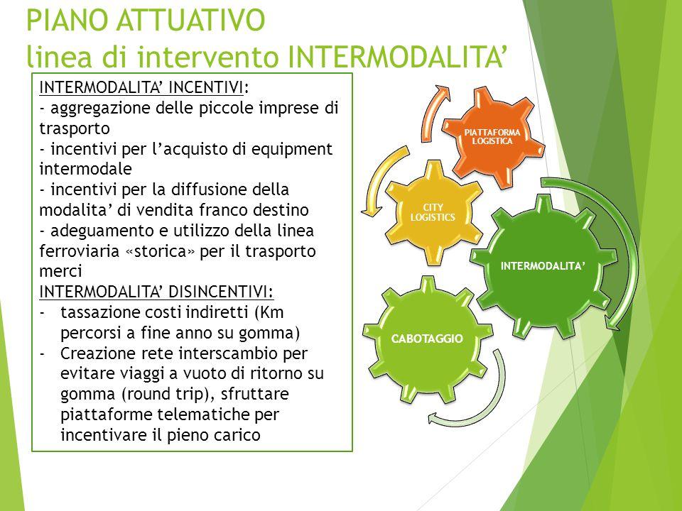PIANO ATTUATIVO linea di intervento INTERMODALITA' INTERMODALITA' CITY LOGISTICS PIATTAFORMA LOGISTICA CABOTAGGIO INTERMODALITA' INCENTIVI: - aggregazione delle piccole imprese di trasporto - incentivi per l'acquisto di equipment intermodale - incentivi per la diffusione della modalita' di vendita franco destino - adeguamento e utilizzo della linea ferroviaria «storica» per il trasporto merci INTERMODALITA' DISINCENTIVI: -tassazione costi indiretti (Km percorsi a fine anno su gomma) -Creazione rete interscambio per evitare viaggi a vuoto di ritorno su gomma (round trip), sfruttare piattaforme telematiche per incentivare il pieno carico