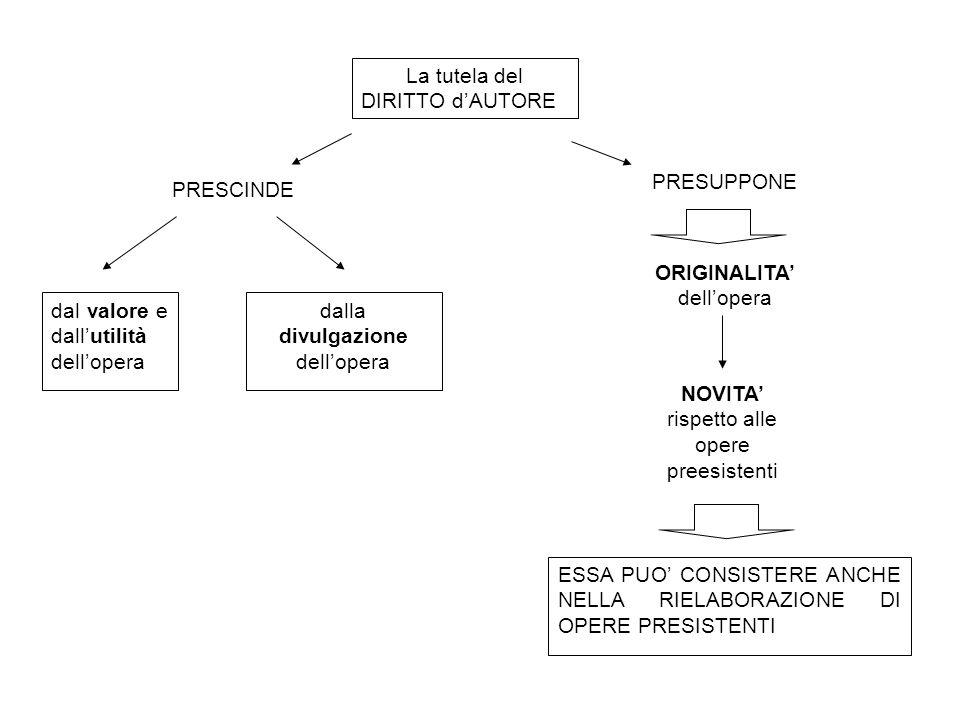 La tutela del DIRITTO d'AUTORE PRESCINDE PRESUPPONE ORIGINALITA' dell'opera NOVITA' rispetto alle opere preesistenti ESSA PUO' CONSISTERE ANCHE NELLA