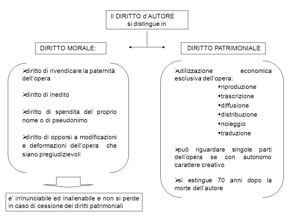 Il DIRITTO d'AUTORE si distingue in DIRITTO MORALE: DIRITTO PATRIMONIALE  diritto di rivendicare la paternità dell'opera  diritto di inedito  dirit