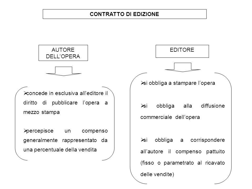 CONTRATTO DI EDIZIONE AUTORE DELL'OPERA EDITORE  concede in esclusiva all'editore il diritto di pubblicare l'opera a mezzo stampa  percepisce un com