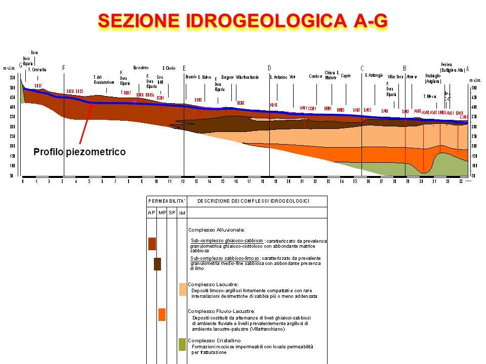 SEZIONE IDROGEOLOGICA A-G Profilo piezometrico