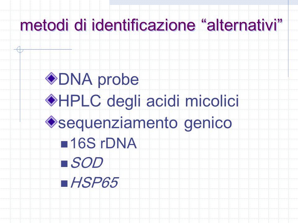 NAP test il p-nitro-acetil-amino-idrossi-propriofenone (NAP), aggiunto al terreno di coltura, inibisce lo sviluppo dei micobatteri appartenenti al M.
