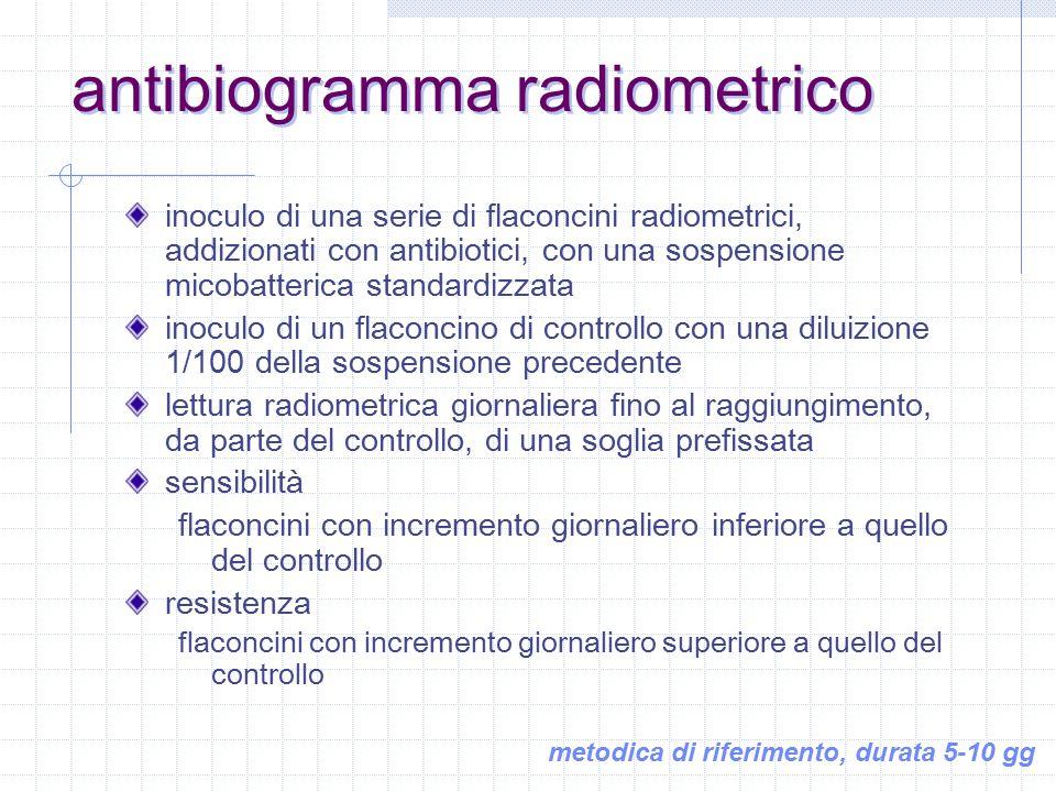 i farmaci antitubercolari maggiori il principio del metodo delle proporzioni l'antibiogramma manuale l'antibiogramma automatizzato l'antibiogramma sui micobatteri non tubercolari antibiogramma