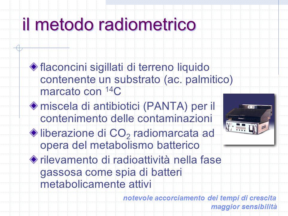 il metodo radiometrico flaconcini sigillati di terreno liquido contenente un substrato (ac.