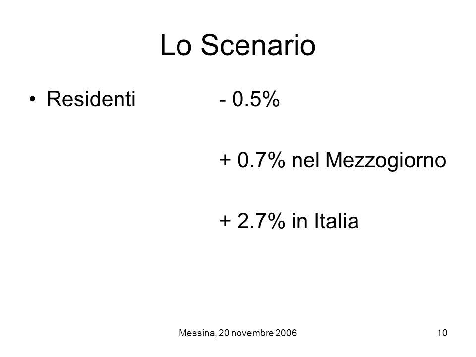 Messina, 20 novembre 200610 Lo Scenario Residenti- 0.5% + 0.7% nel Mezzogiorno + 2.7% in Italia