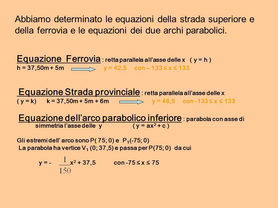 Abbiamo determinato le equazioni della strada superiore e della ferrovia e le equazioni dei due archi parabolici. Equazione Ferrovia : retta parallela