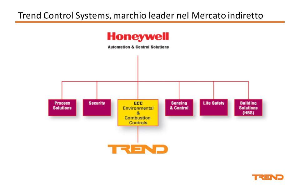 Trend Control Systems, marchio leader nel Mercato indiretto
