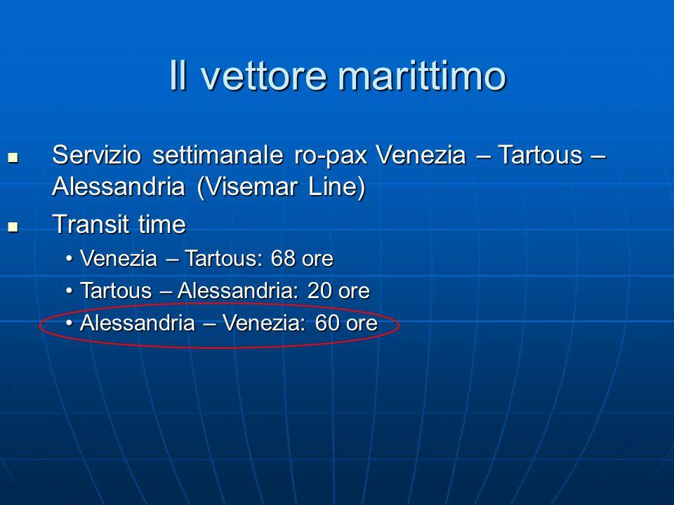 Il vettore marittimo Servizio settimanale ro-pax Venezia – Tartous – Alessandria (Visemar Line) Servizio settimanale ro-pax Venezia – Tartous – Alessa