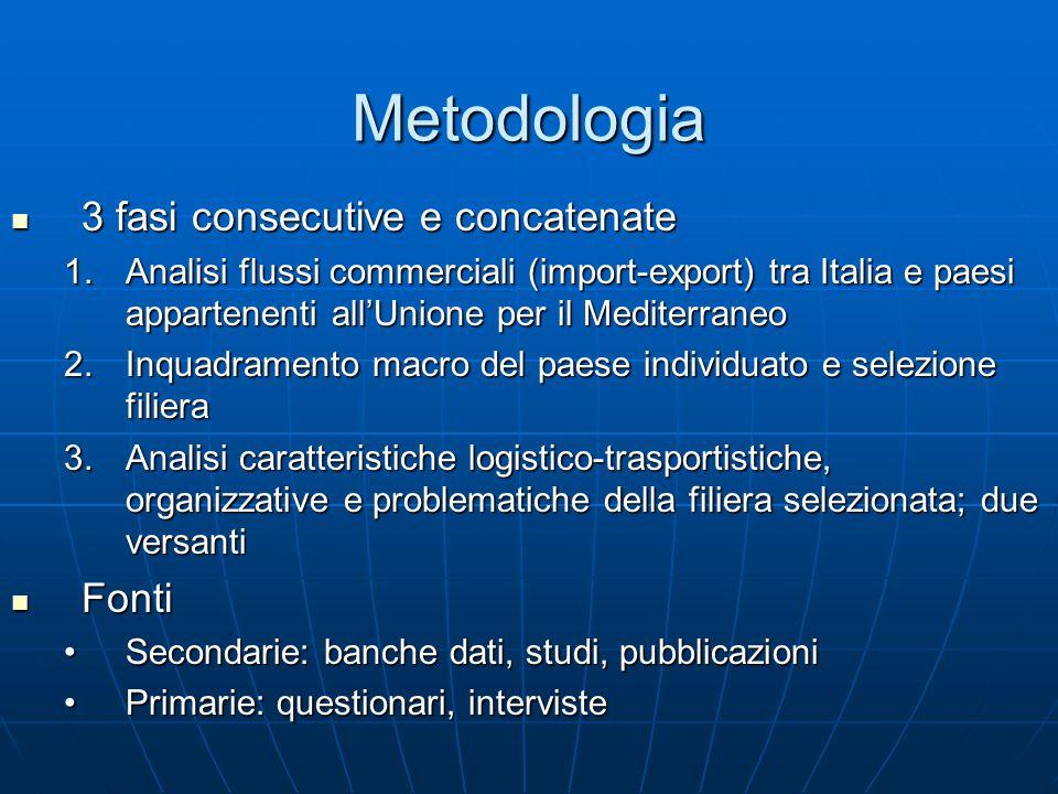 Metodologia 3 fasi consecutive e concatenate 3 fasi consecutive e concatenate 1.Analisi flussi commerciali (import-export) tra Italia e paesi apparten