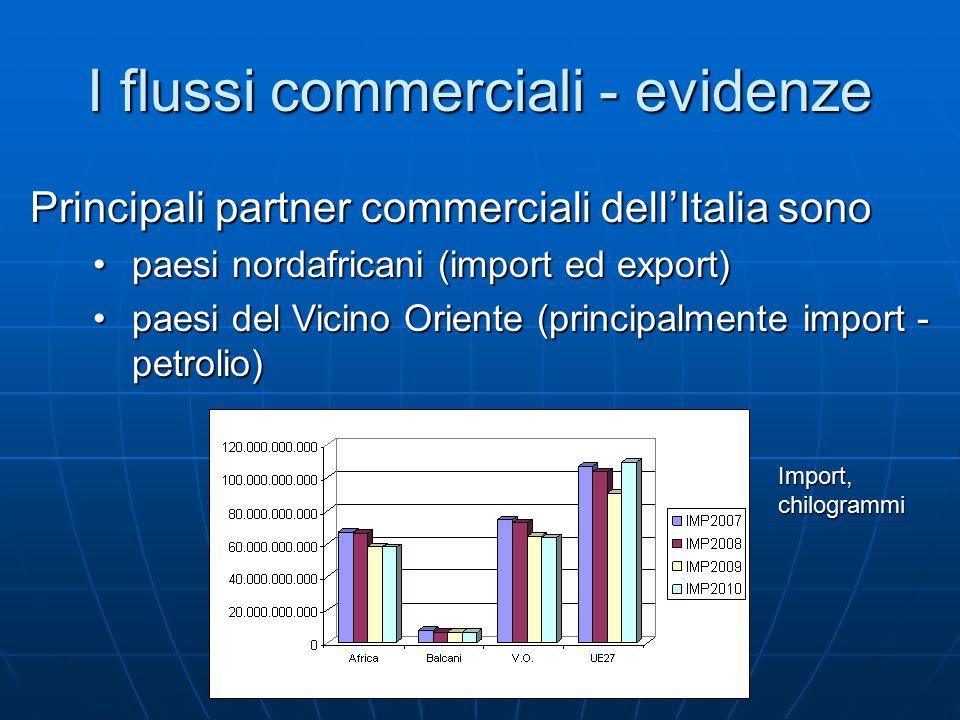 I flussi commerciali - evidenze Principali partner commerciali dell'Italia sono paesi nordafricani (import ed export)paesi nordafricani (import ed export) paesi del Vicino Oriente (principalmente import - petrolio)paesi del Vicino Oriente (principalmente import - petrolio) Import, chilogrammi