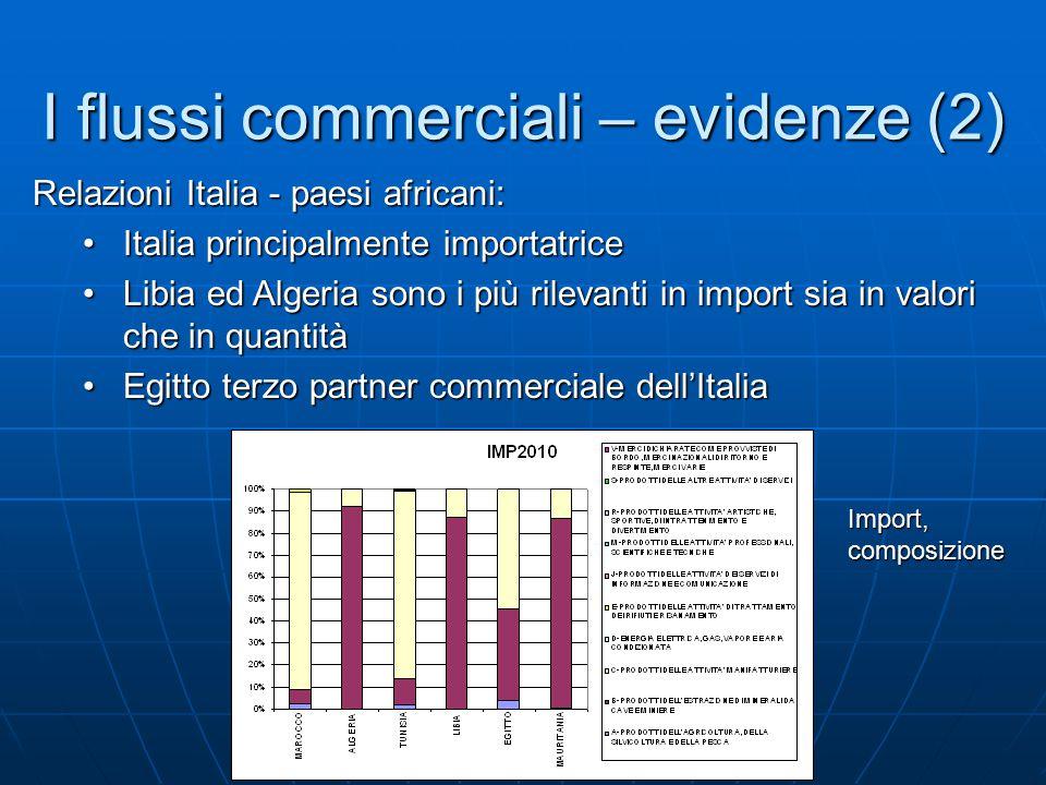 I flussi commerciali – evidenze (2) Relazioni Italia - paesi africani: Italia principalmente importatriceItalia principalmente importatrice Libia ed A