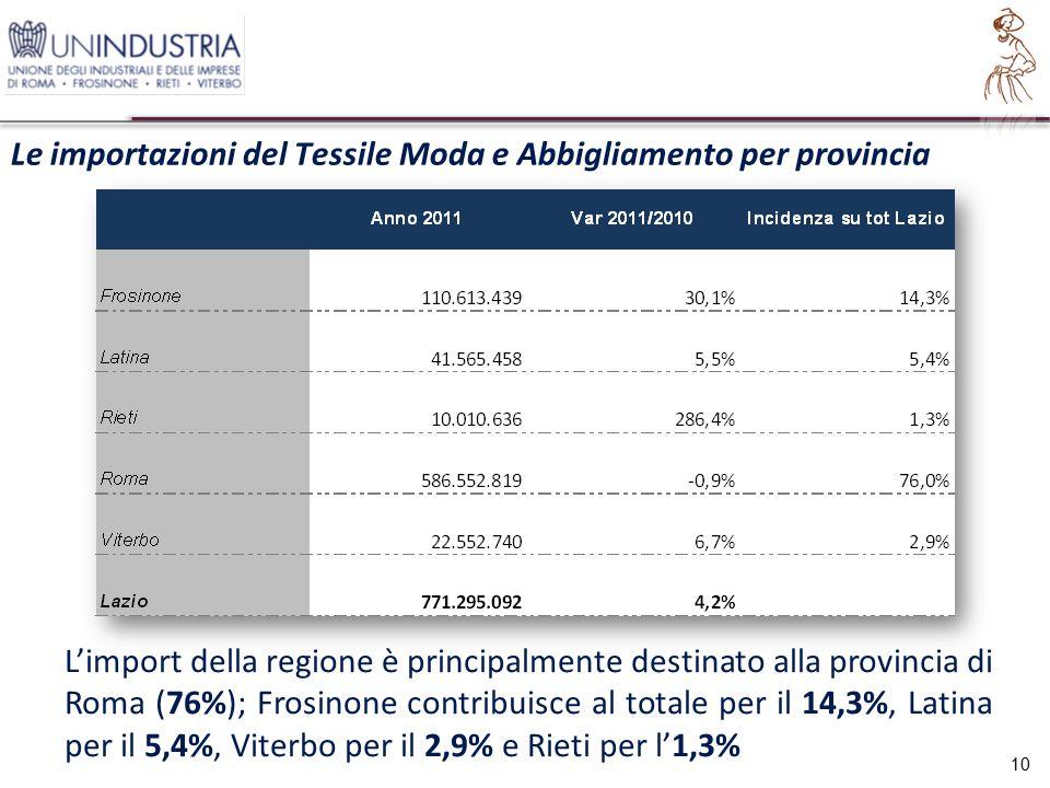 Le importazioni del Tessile Moda e Abbigliamento per provincia 10 L'import della regione è principalmente destinato alla provincia di Roma (76%); Frosinone contribuisce al totale per il 14,3%, Latina per il 5,4%, Viterbo per il 2,9% e Rieti per l'1,3%