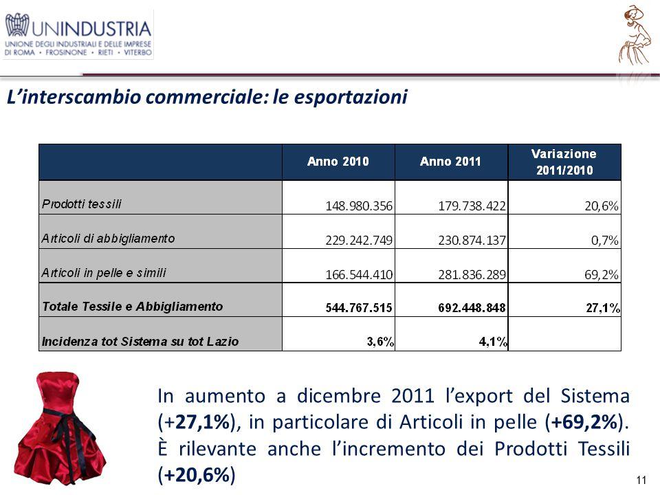 L'interscambio commerciale: le esportazioni 11 In aumento a dicembre 2011 l'export del Sistema (+27,1%), in particolare di Articoli in pelle (+69,2%).