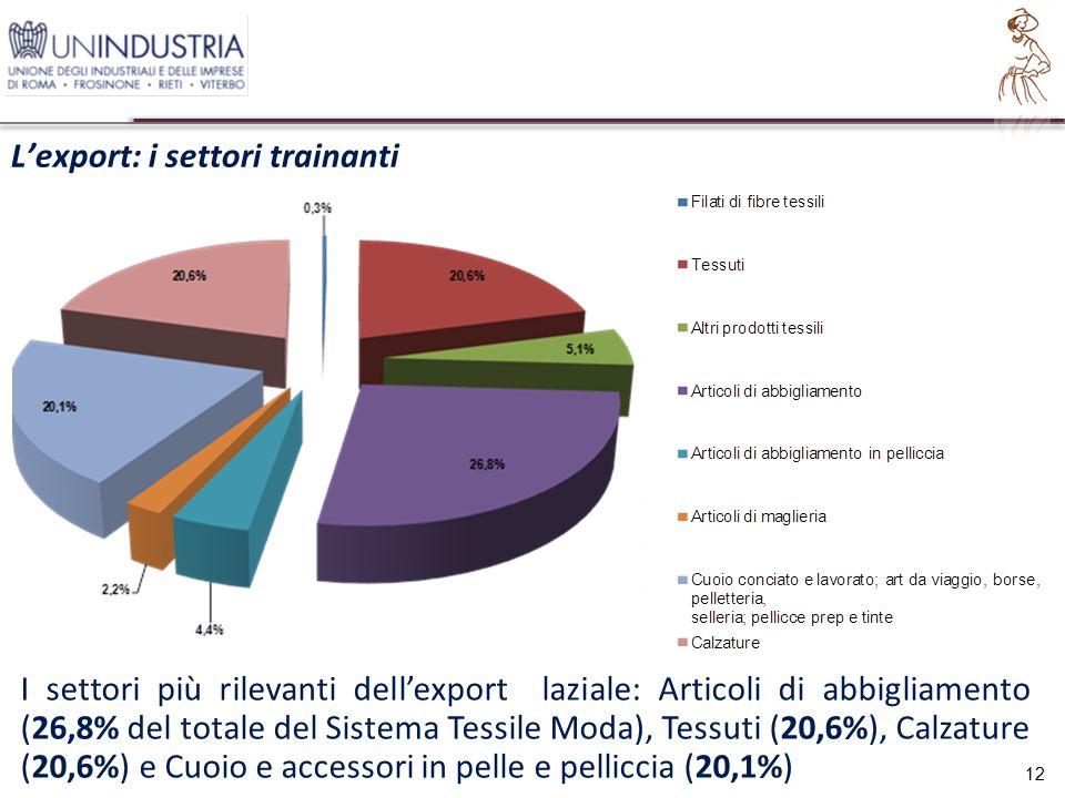 L'export: i settori trainanti 12 I settori più rilevanti dell'export laziale: Articoli di abbigliamento (26,8% del totale del Sistema Tessile Moda), Tessuti (20,6%), Calzature (20,6%) e Cuoio e accessori in pelle e pelliccia (20,1%)