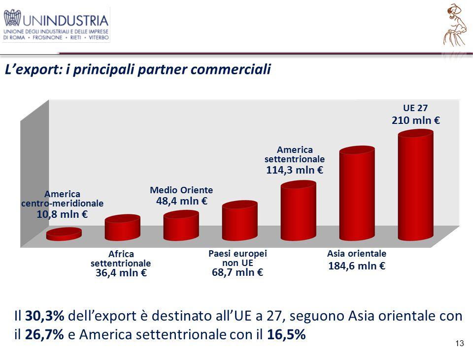 L'export: i principali partner commerciali 13 Il 30,3% dell'export è destinato all'UE a 27, seguono Asia orientale con il 26,7% e America settentrionale con il 16,5% 10,8 mln € America centro-meridionale 36,4 mln € Africa settentrionale 48,4 mln € Medio Oriente 68,7 mln € Paesi europei non UE 114,3 mln € America settentrionale 184,6 mln € Asia orientale 210 mln € UE 27