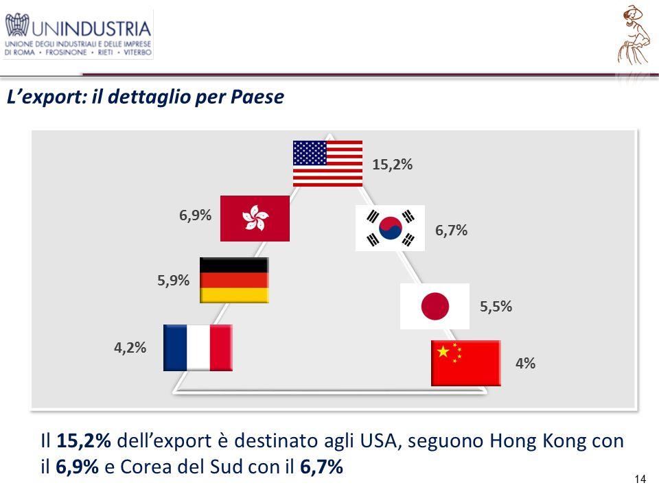 L'export: il dettaglio per Paese 14 15,2% 4% 4,2% 5,9% 5,5% Il 15,2% dell'export è destinato agli USA, seguono Hong Kong con il 6,9% e Corea del Sud con il 6,7% 6,9% 6,7%