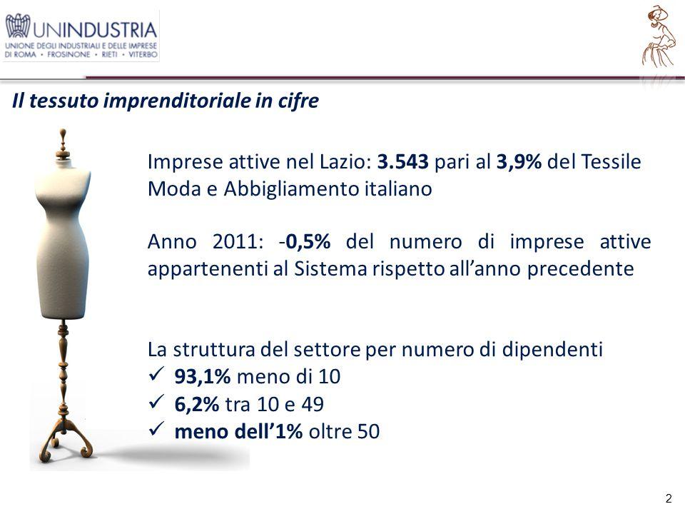 Imprese attive nel Lazio: 3.543 pari al 3,9% del Tessile Moda e Abbigliamento italiano Il tessuto imprenditoriale in cifre 2 Anno 2011: -0,5% del numero di imprese attive appartenenti al Sistema rispetto all'anno precedente La struttura del settore per numero di dipendenti 93,1% meno di 10 6,2% tra 10 e 49 meno dell'1% oltre 50
