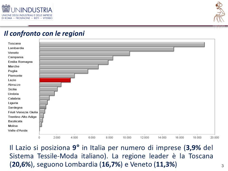 Il Lazio si posiziona 9° in Italia per numero di imprese (3,9% del Sistema Tessile-Moda italiano).