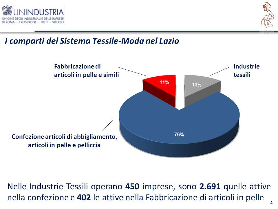 Le esportazioni del Tessile Moda e Abbigliamento per provincia 15 L'export della regione è così composto: Roma (55,8%), Frosinone (40%), Latina (2,1%), Viterbo (1,6%) e Rieti (0,4%)