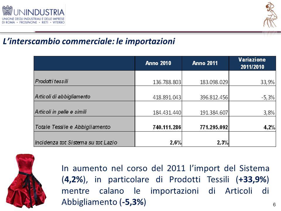 L'interscambio commerciale: le importazioni 6 In aumento nel corso del 2011 l'import del Sistema (4,2%), in particolare di Prodotti Tessili (+33,9%) mentre calano le importazioni di Articoli di Abbigliamento (-5,3%)