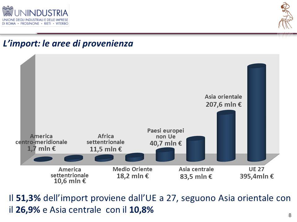 L'import: il dettaglio per Paese 9 Il 23,1% dell'import proviene dalla Cina, seguono Belgio e Spagna con il 9,3% e Francia con l'8,9% 22%5,9% 7% 9,7% 8,9%8,4% 6,7%