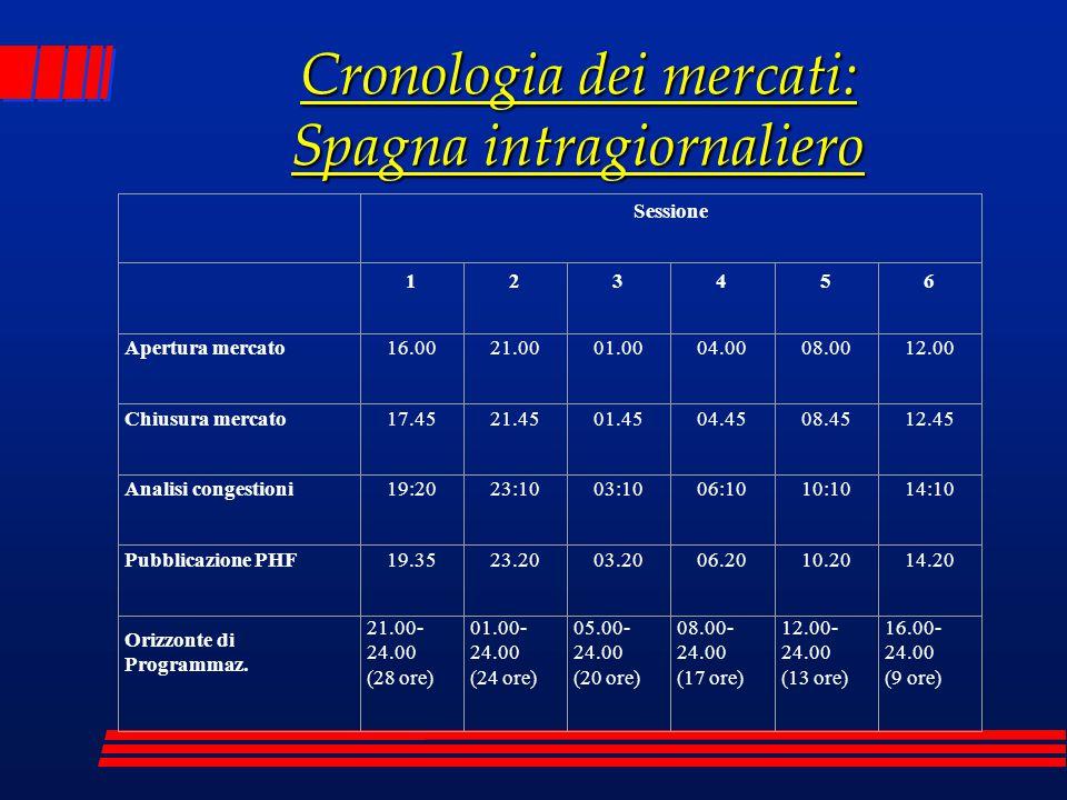 Cronologia dei mercati: Spagna intragiornaliero Sessione 123456 Apertura mercato16.0021.0001.0004.0008.0012.00 Chiusura mercato17.4521.4501.4504.4508.