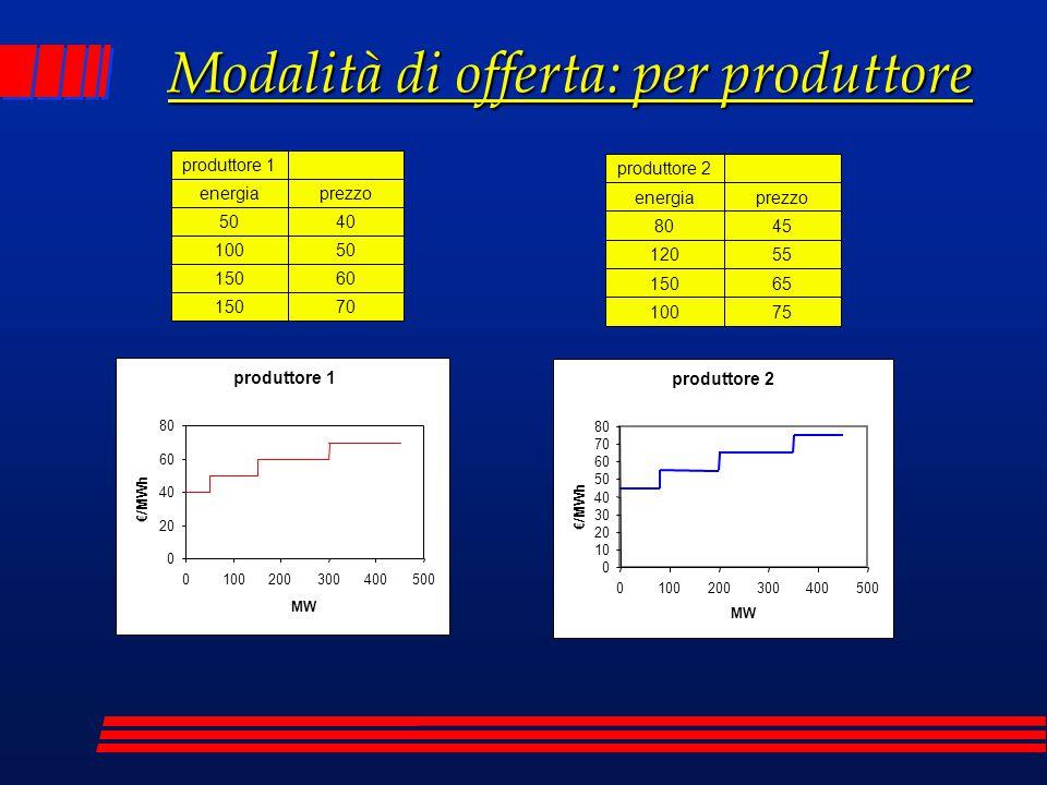 Modalità di offerta: per produttore produttore 2 0 10 20 30 40 50 60 70 80 0100200300400500 MW €/MWh produttore 1 0 20 40 60 80 0100200300400500 MW €/