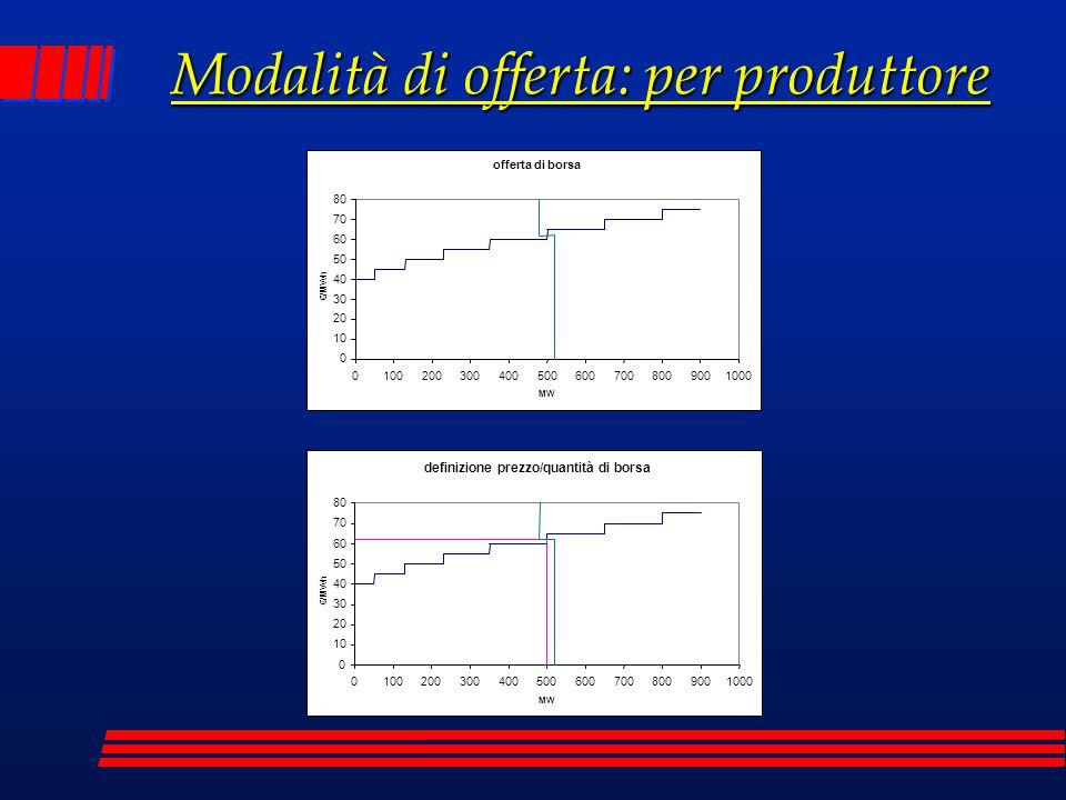 Modalità di offerta: per produttore offerta di borsa 0 10 20 30 40 50 60 70 80 01002003004005006007008009001000 MW €/MWh definizione prezzo/quantità d