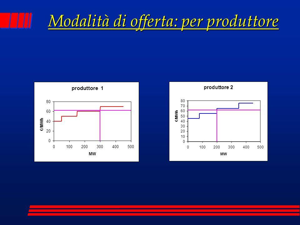 Modalità di offerta: per produttore produttore 1 0 20 40 60 80 0100200300400500 MW €/MWh produttore 2 0 10 20 30 40 50 60 70 80 0100200300400500 MW €/
