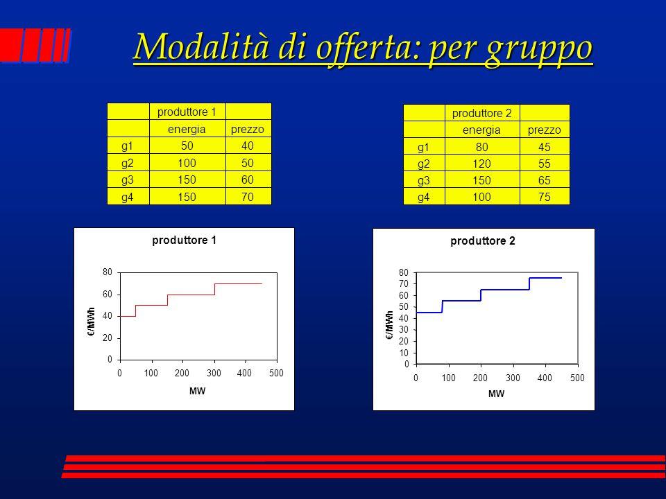 Modalità di offerta: per gruppo produttore 2 0 10 20 30 40 50 60 70 80 0100200300400500 MW €/MWh produttore 1 0 20 40 60 80 0100200300400500 MW €/MWh