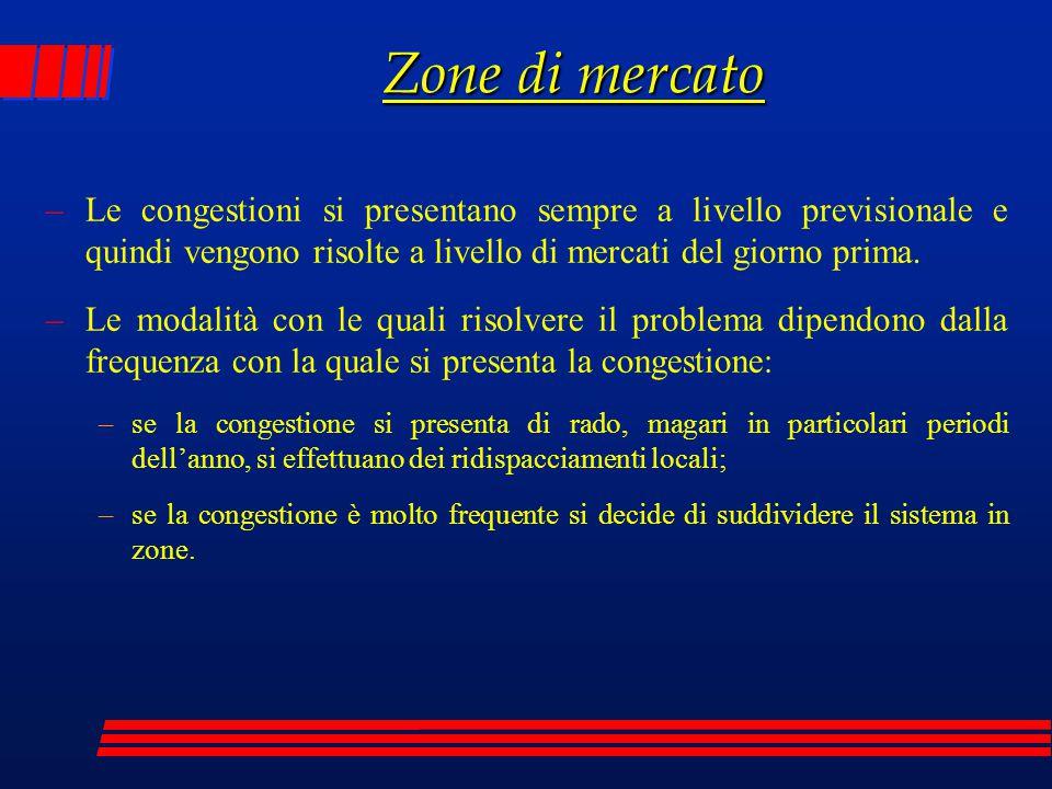 Zone di mercato –Le congestioni si presentano sempre a livello previsionale e quindi vengono risolte a livello di mercati del giorno prima. –Le modali