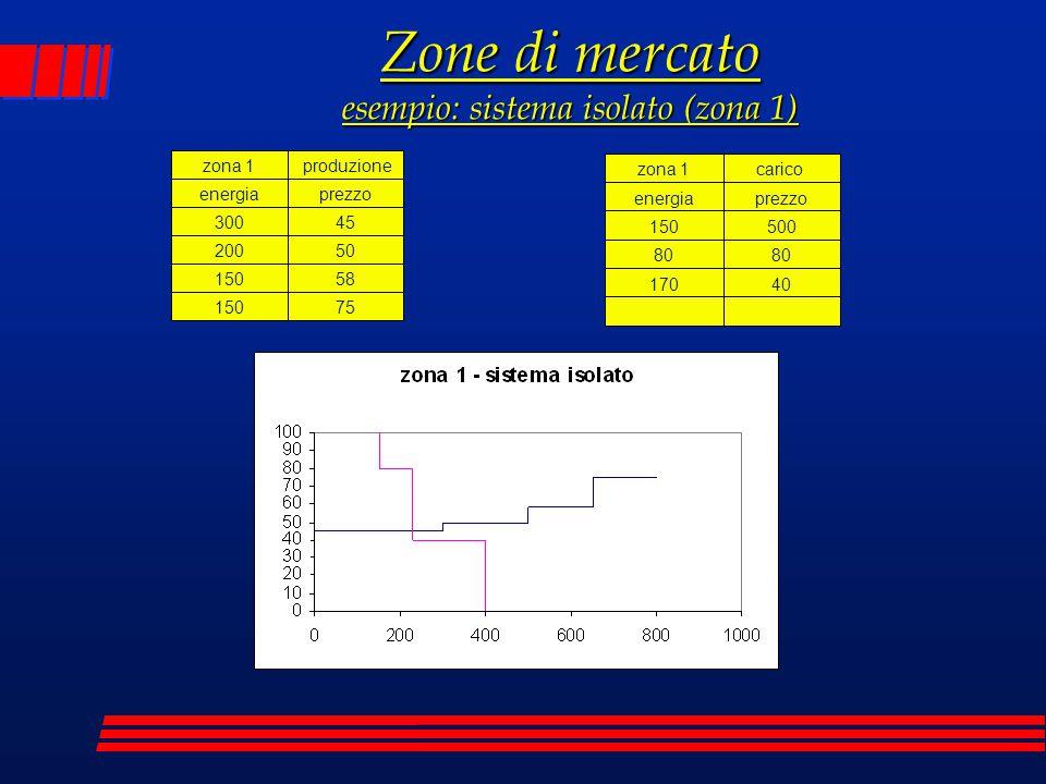 zona 1 produzione energiaprezzo 30045 20050 15058 15075 zona 1carico energiaprezzo 150500 80 17040 Zone di mercato esempio: sistema isolato (zona 1)