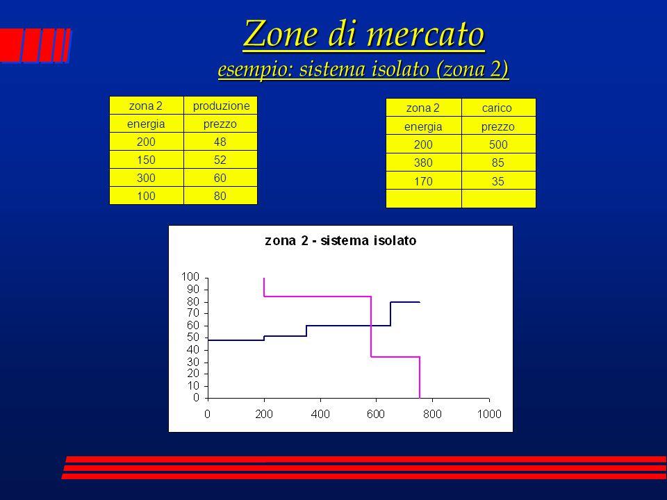 zona 2 produzione energiaprezzo 20048 15052 30060 10080 zona 2carico energiaprezzo 200500 38085 17035 Zone di mercato esempio: sistema isolato (zona 2