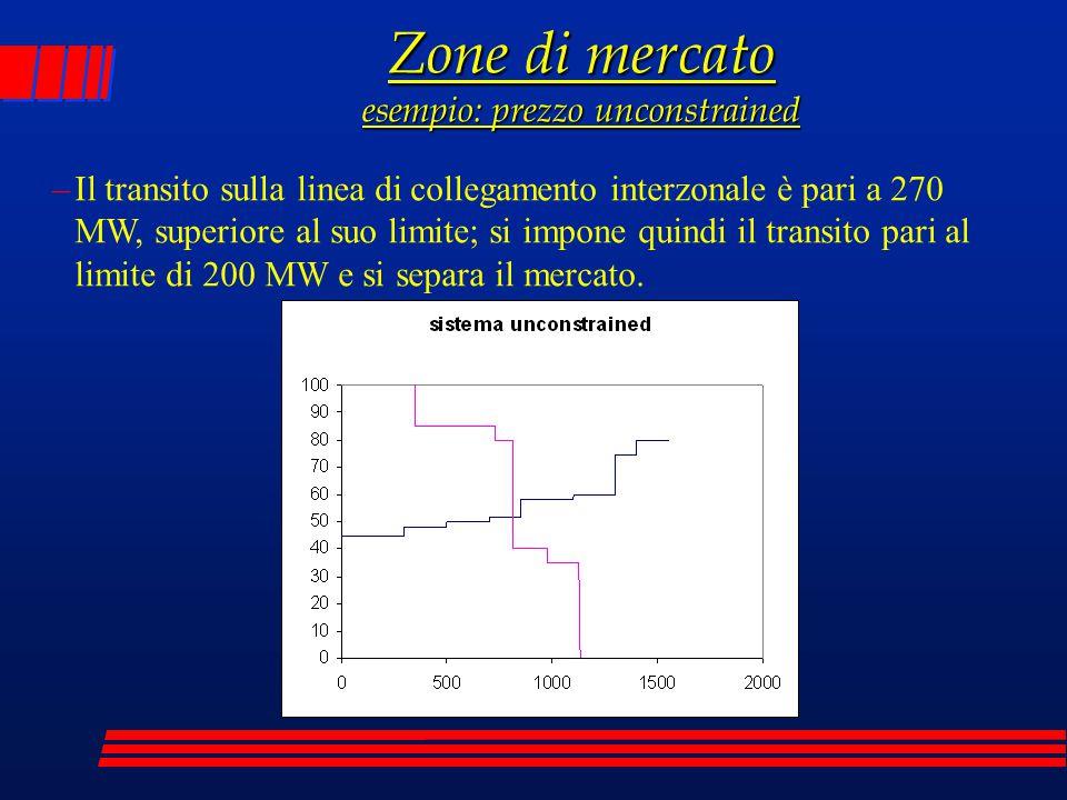 Zone di mercato esempio: prezzo unconstrained –Il transito sulla linea di collegamento interzonale è pari a 270 MW, superiore al suo limite; si impone