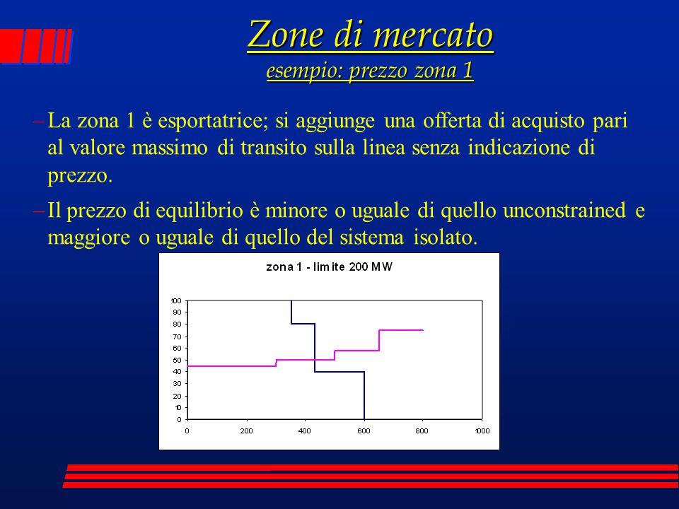 Zone di mercato esempio: prezzo zona 1 –La zona 1 è esportatrice; si aggiunge una offerta di acquisto pari al valore massimo di transito sulla linea s