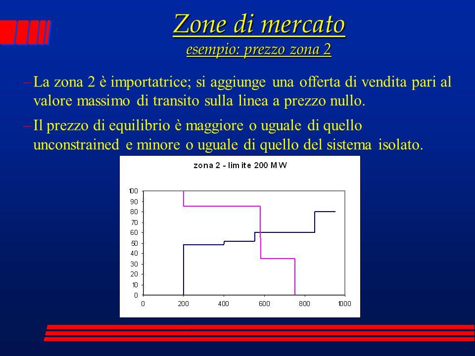 Zone di mercato esempio: prezzo zona 2 –La zona 2 è importatrice; si aggiunge una offerta di vendita pari al valore massimo di transito sulla linea a