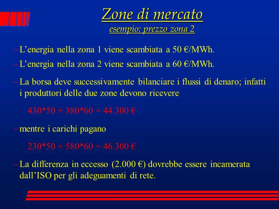 Zone di mercato esempio: prezzo zona 2 –L'energia nella zona 1 viene scambiata a 50 €/MWh. –L'energia nella zona 2 viene scambiata a 60 €/MWh. –La bor