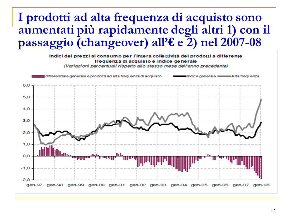 12 I prodotti ad alta frequenza di acquisto sono aumentati più rapidamente degli altri 1) con il passaggio (changeover) all'€ e 2) nel 2007-08