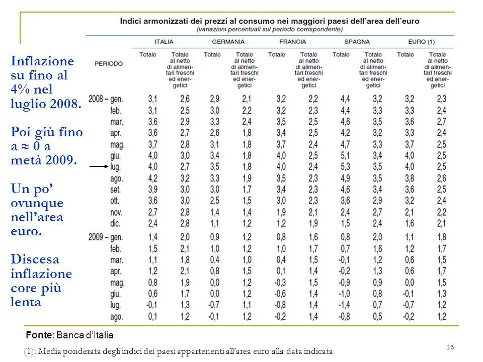 16 (1): Media ponderata degli indici dei paesi appartenenti all'area euro alla data indicata Fonte: Banca d'Italia Inflazione su fino al 4% nel luglio 2008.