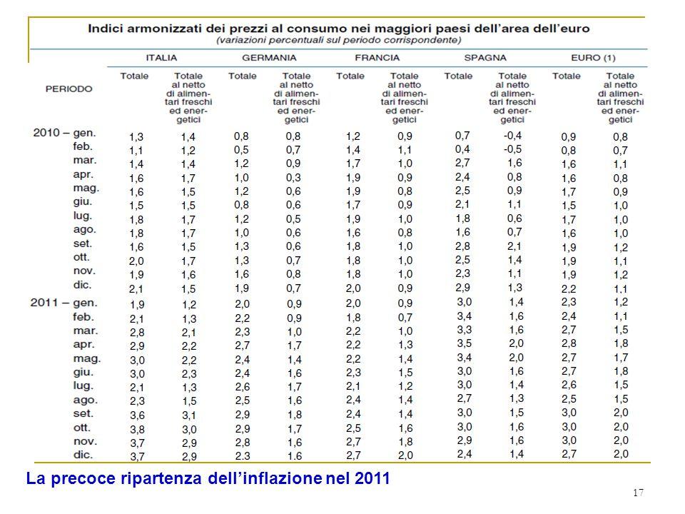 17 La precoce ripartenza dell'inflazione nel 2011